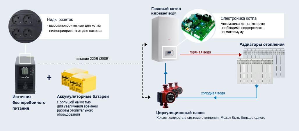 Ибп для газовых котлов с подключением внешнего аккумулятора своими руками